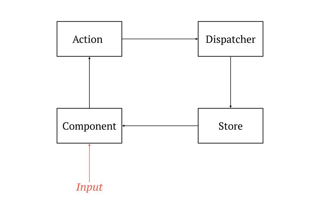 Action Component Store Input Dispatcher