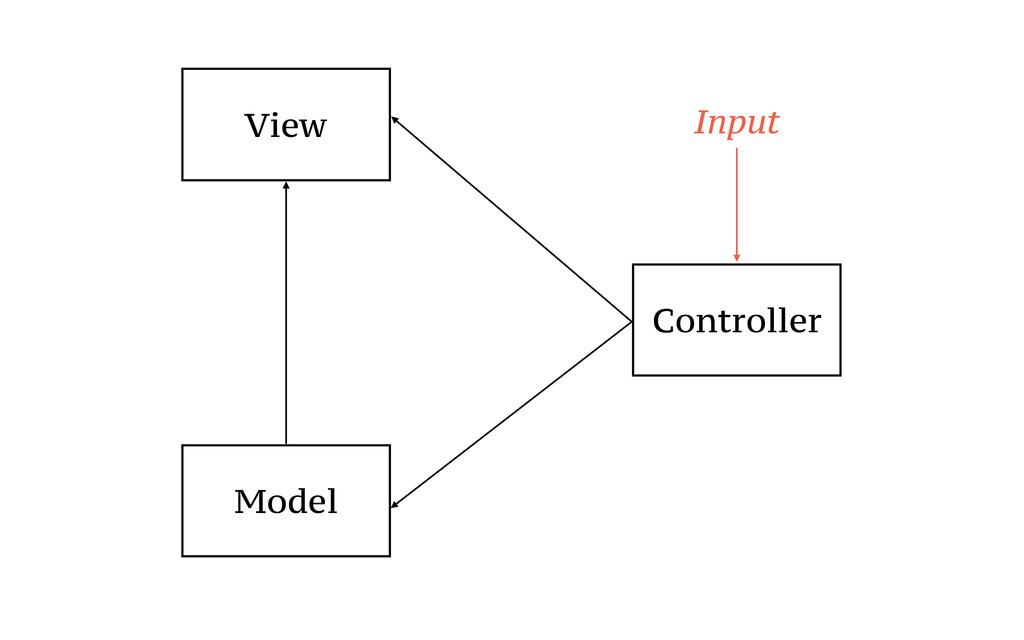 View Model Controller Input