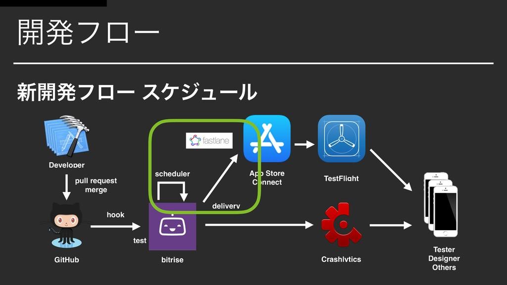 ։ൃϑϩʔ ৽։ൃϑϩʔ εέδϡʔϧ bitrise GitHub App Store Co...