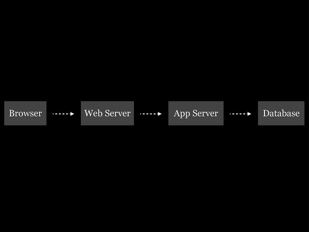 Browser Web Server App Server Database