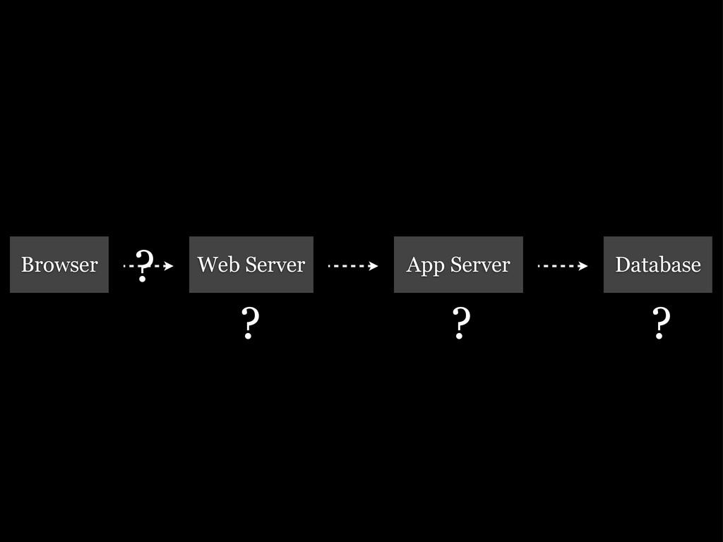 Browser Web Server App Server Database ? ? ? ?