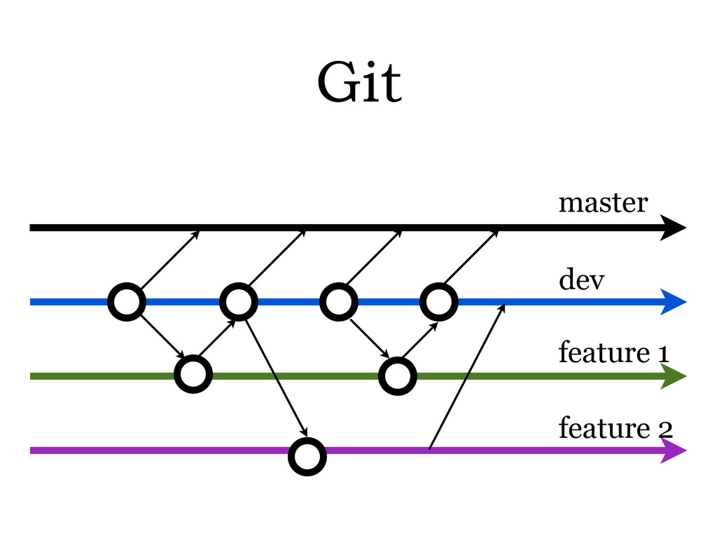 Git master dev feature 1 feature 2
