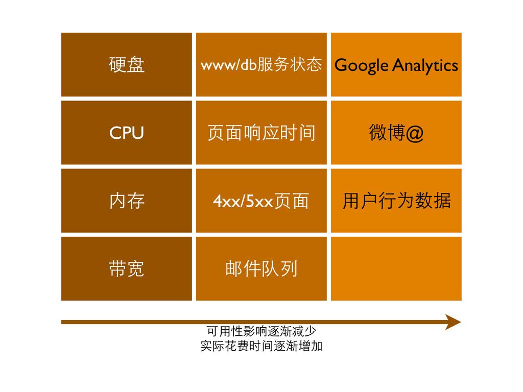 硬盘 www/db服务状态 Google Analytics CPU ⻚页⾯面响应时间 微博@...