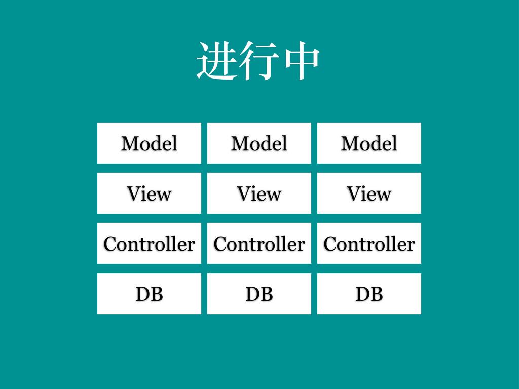 进行中 Model View Controller DB Model View Control...