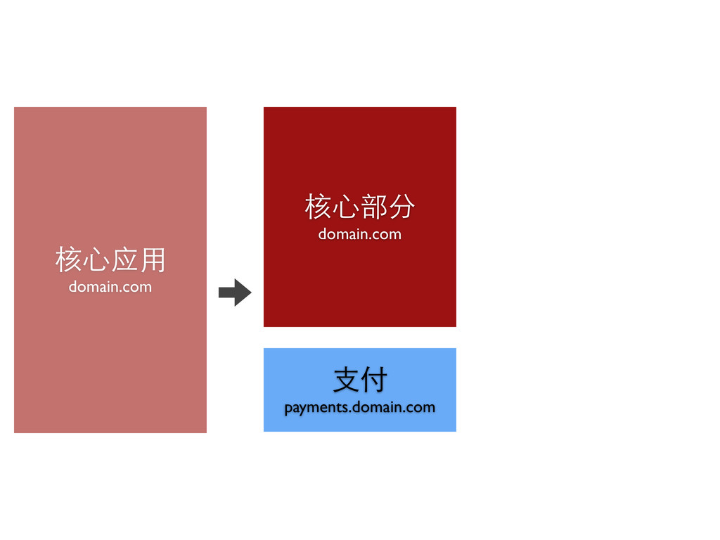 核⼼心应⽤用 domain.com 核⼼心部分 domain.com ⽀支付 payments...