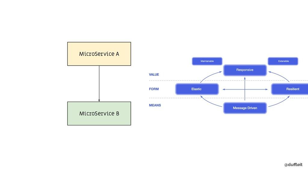@duffleit MicroService A MicroService B