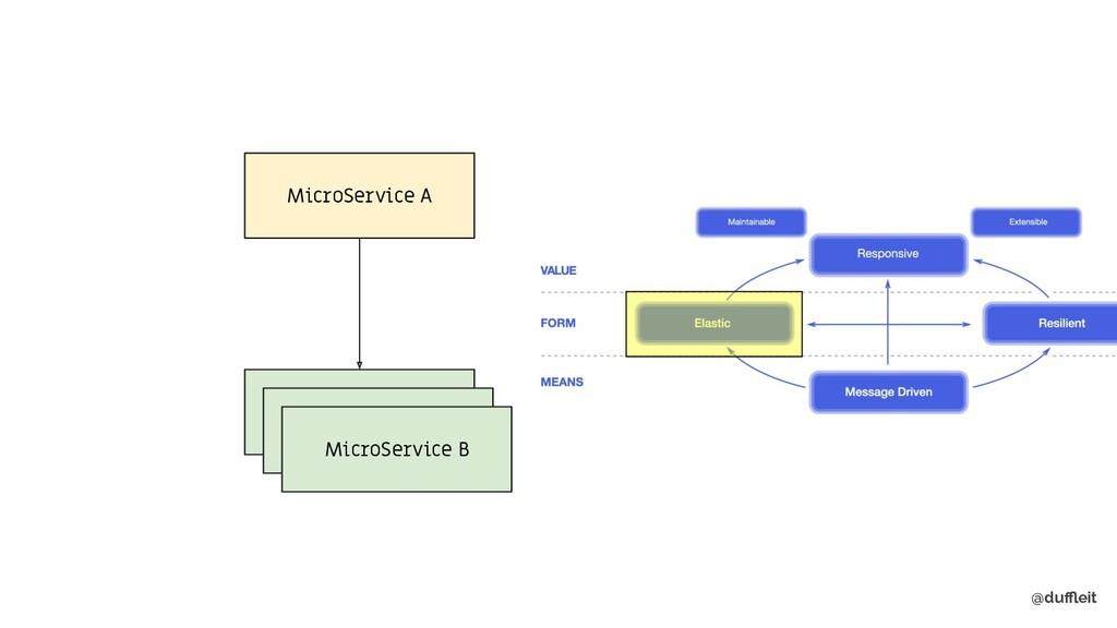 @duffleit MicroService A MicroService B MicroServ...