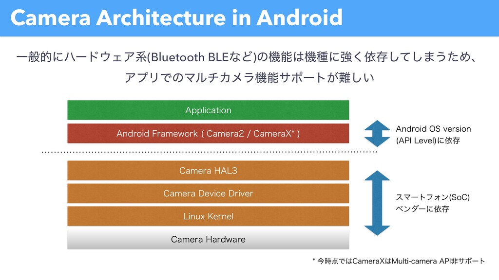 Camera Architecture in Android $BNFSB)BSEXBSF ...