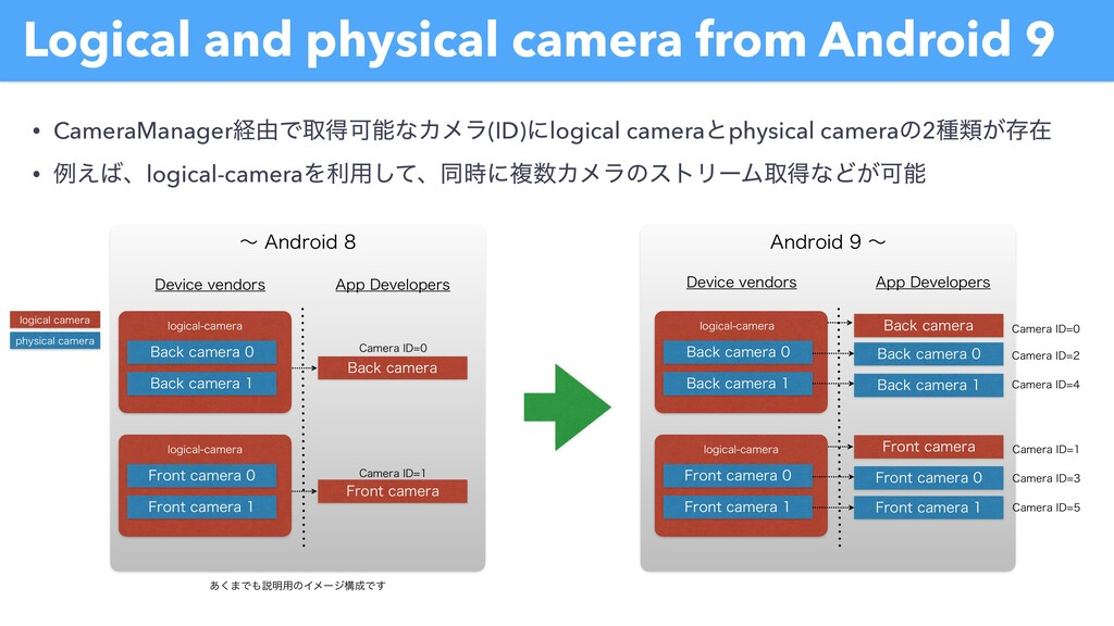 Logical and physical camera from Android 9 • Ca...