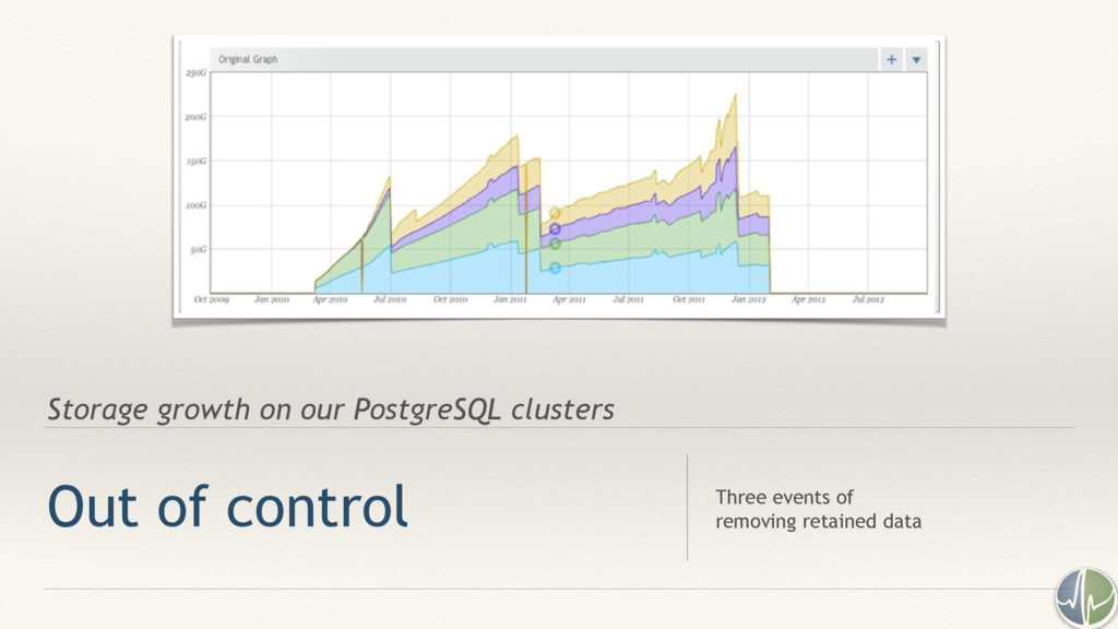 Storage growth on our PostgreSQL clusters Out o...