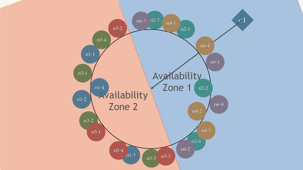 Availability Zone 1 Availability Zone 2 o1 n1-1...