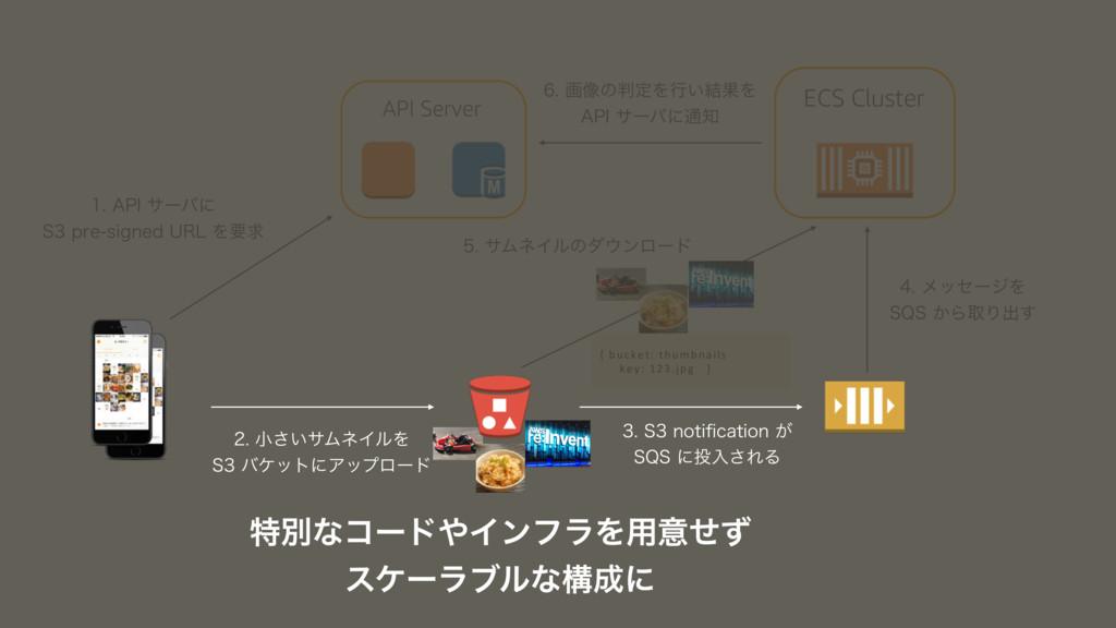 "API Server ""1*αʔόʹ 4QSFTJHOFE63-Λཁٻ {..."