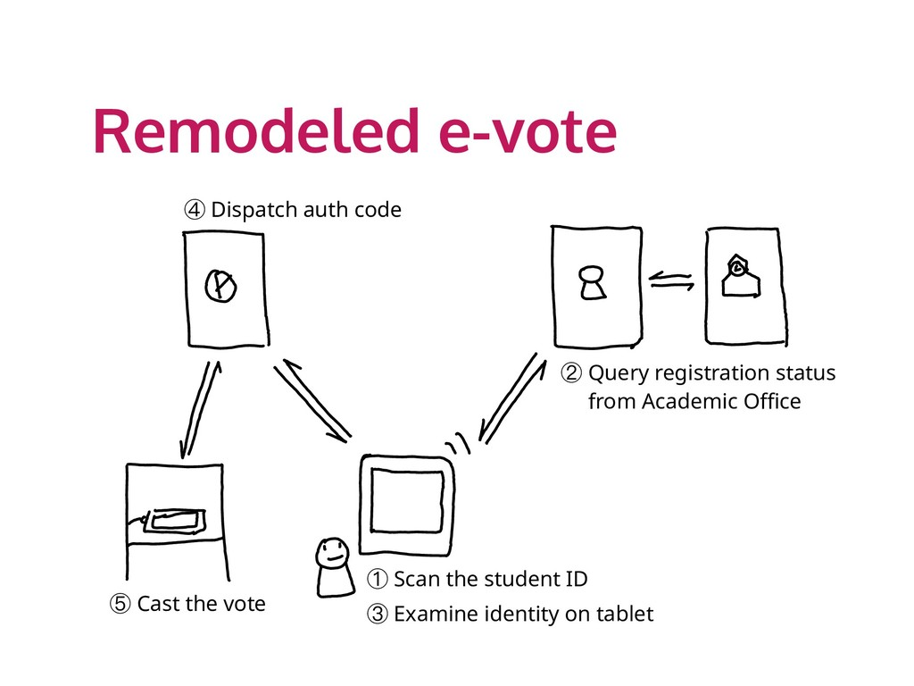 Remodeled e-vote ① Scan the student ID ③ Examin...
