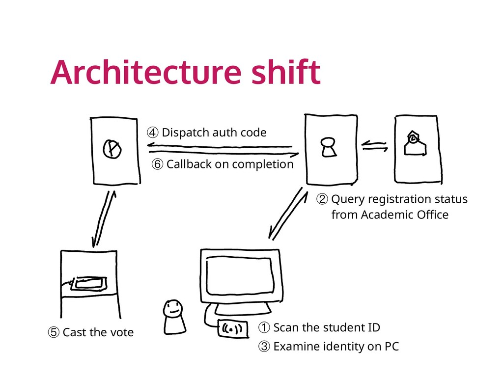 Architecture shift ④ Dispatch auth code ⑥ Callb...