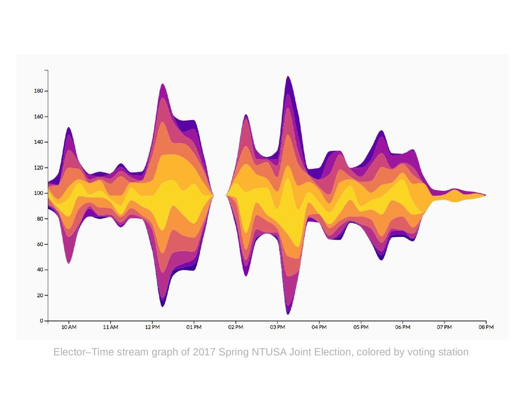 Elector–Time stream graph of 2017 Spring NTUSA ...