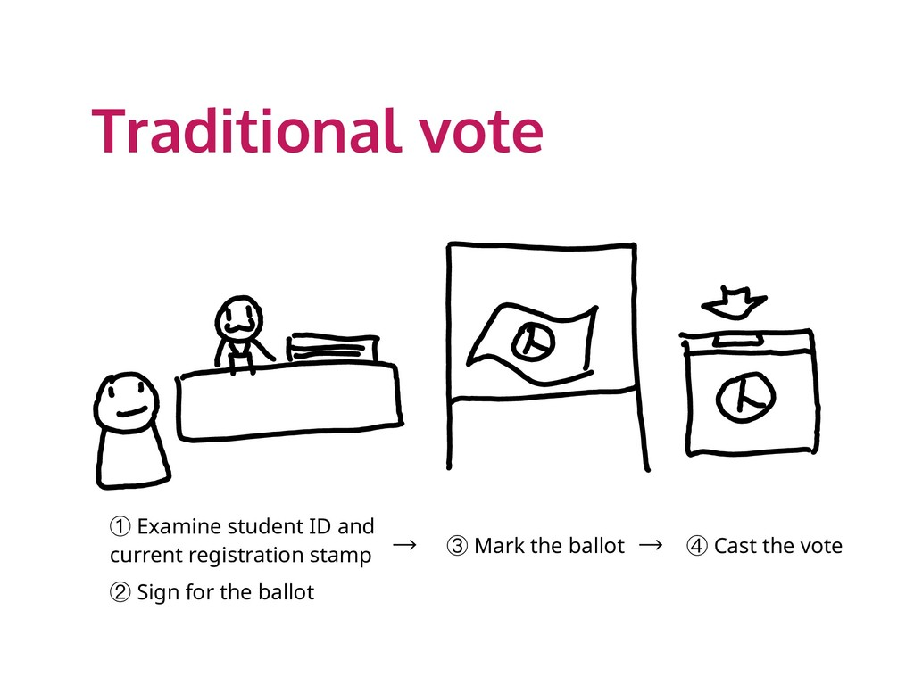 Traditional vote ① Examine student ID and curre...