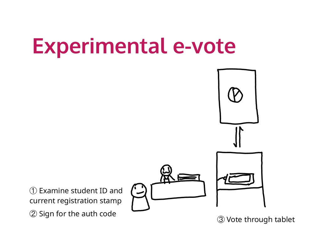 Experimental e-vote ① Examine student ID and cu...