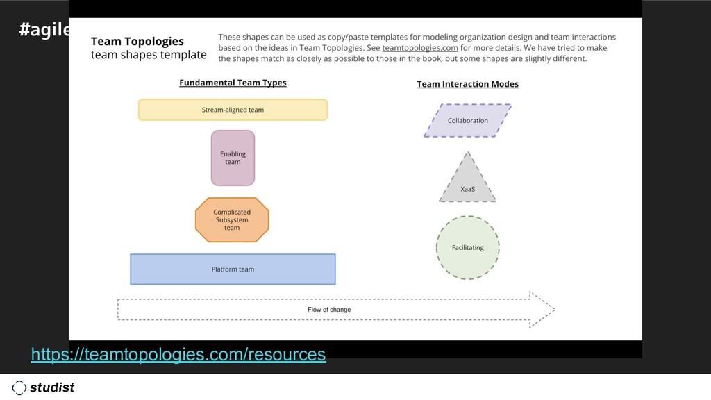 #agiletechexpo https://teamtopologies.com/resou...