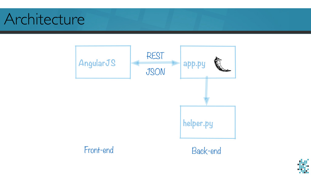 Architecture AngularJS app.py helper.py REST Fr...