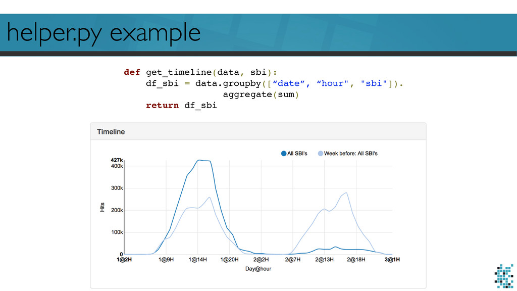 helper.py example def get_timeline(data, sbi):!...