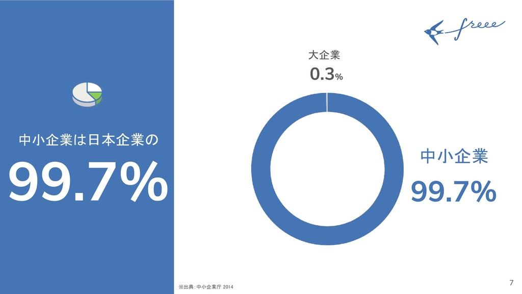 7 中小企業は日本企業の 99.7% ※出典:中小企業庁 2014  中小企業 99.7%...