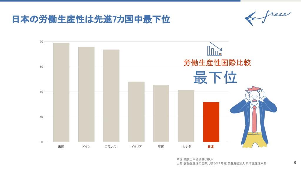 8 日本の労働生産性は先進7カ国中最下位 米国 ドイツ フランス イタリア 英国 カナダ 日...