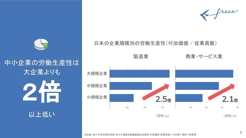 9 中小企業の労働生産性は 大企業よりも 2倍 以上低い ※出典:2014 日本生産性本部...
