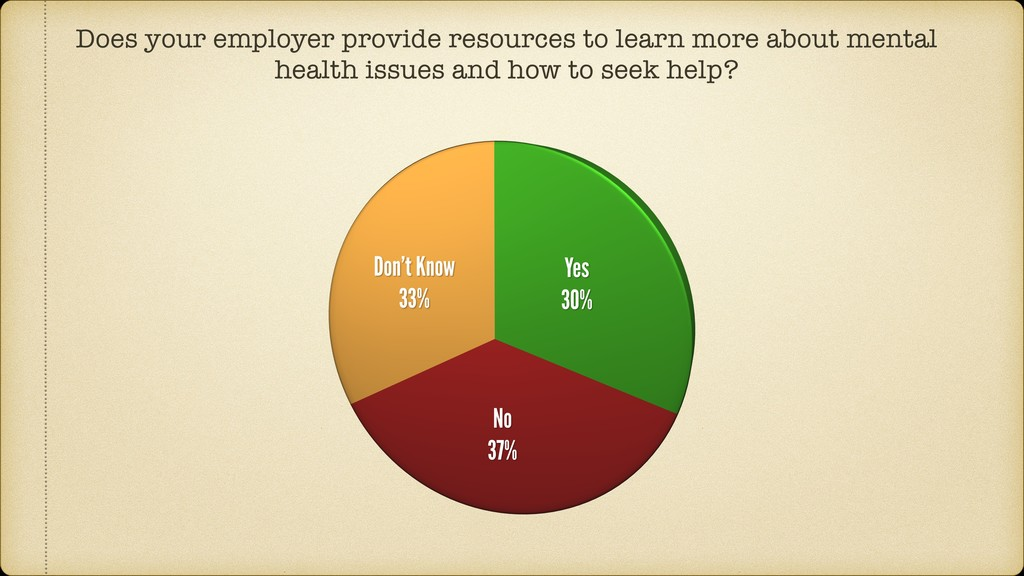 Does your employer provide resources to learn m...
