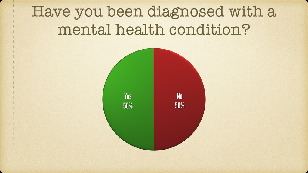 Have you been diagnosed with a mental health co...