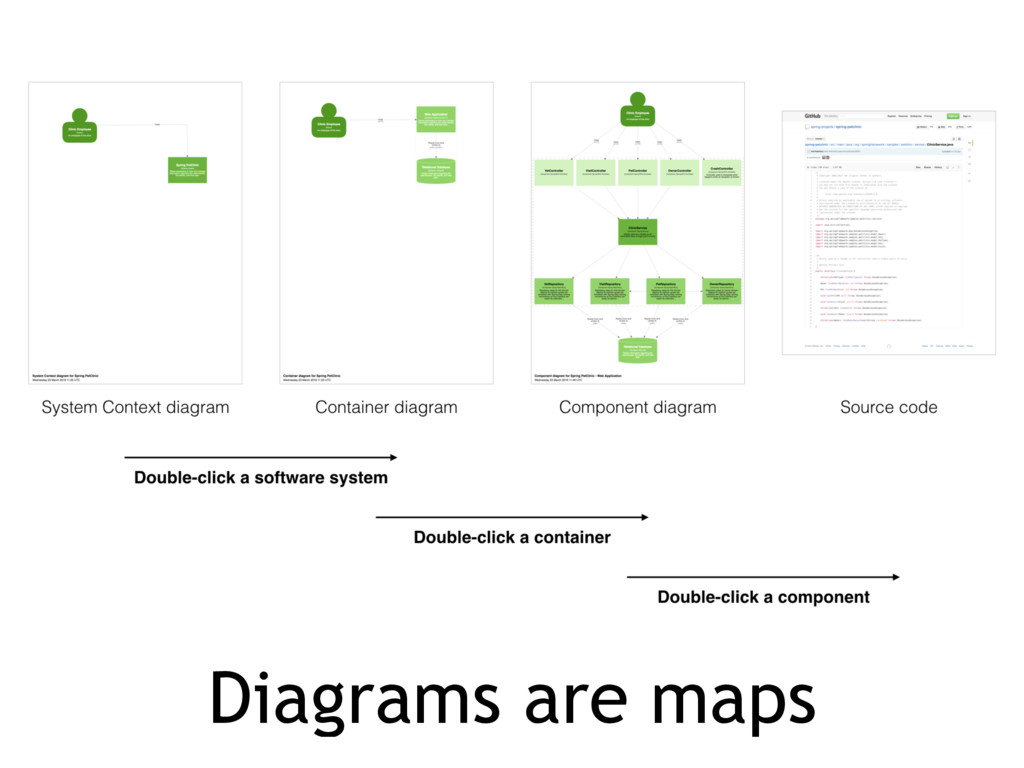 Diagrams are maps