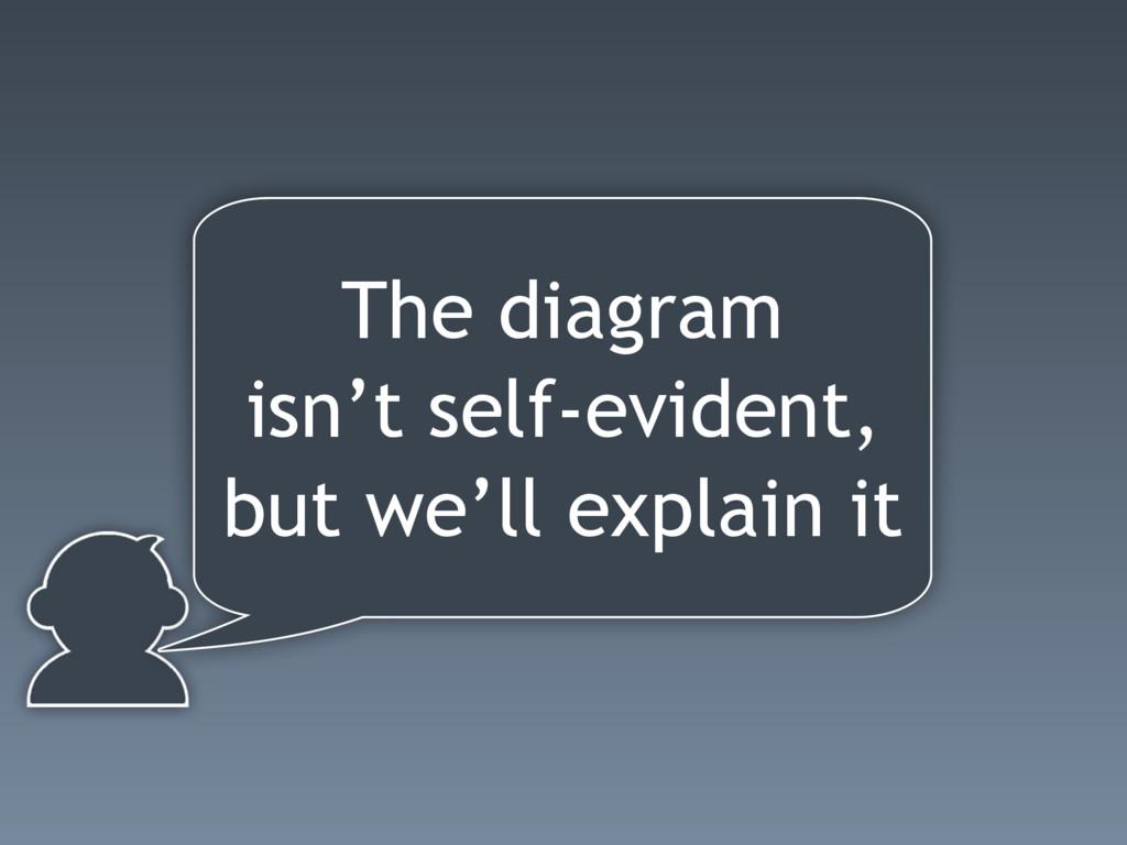 The diagram isn't self-evident, but we'll expla...