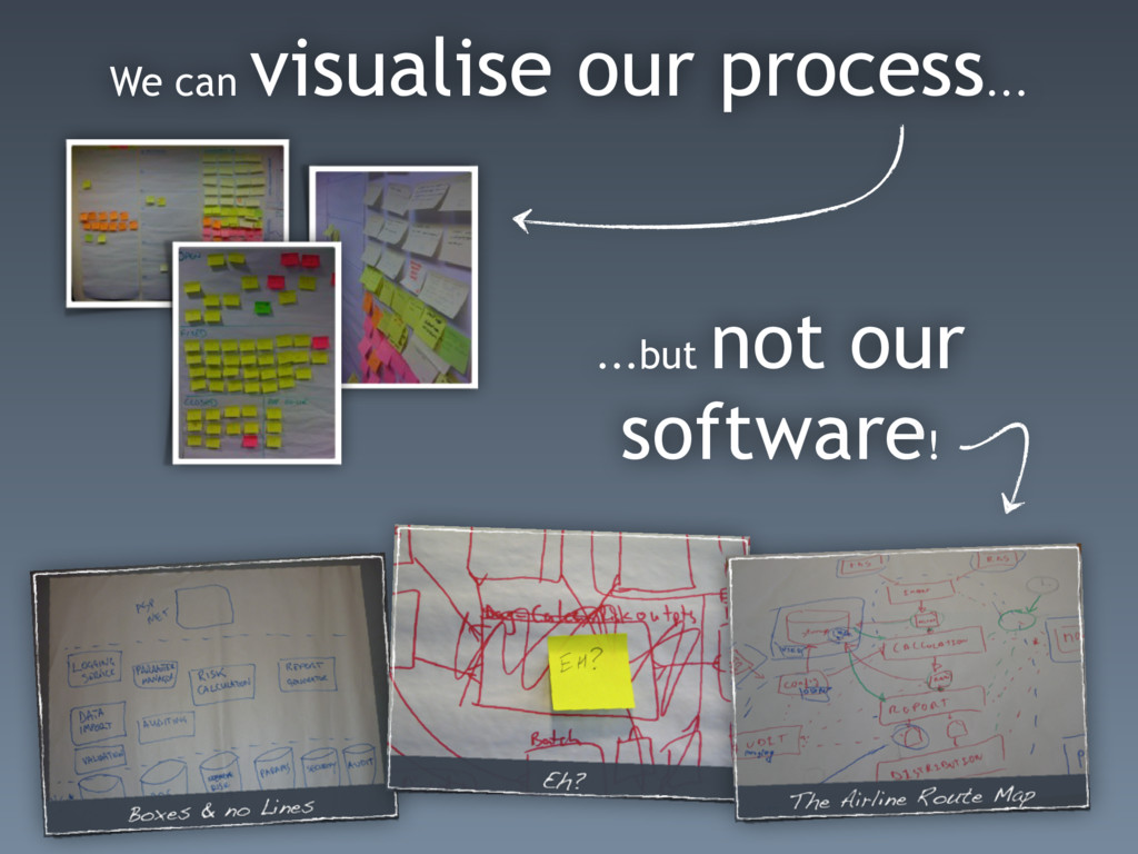 We can visualise our process... ...but not our ...