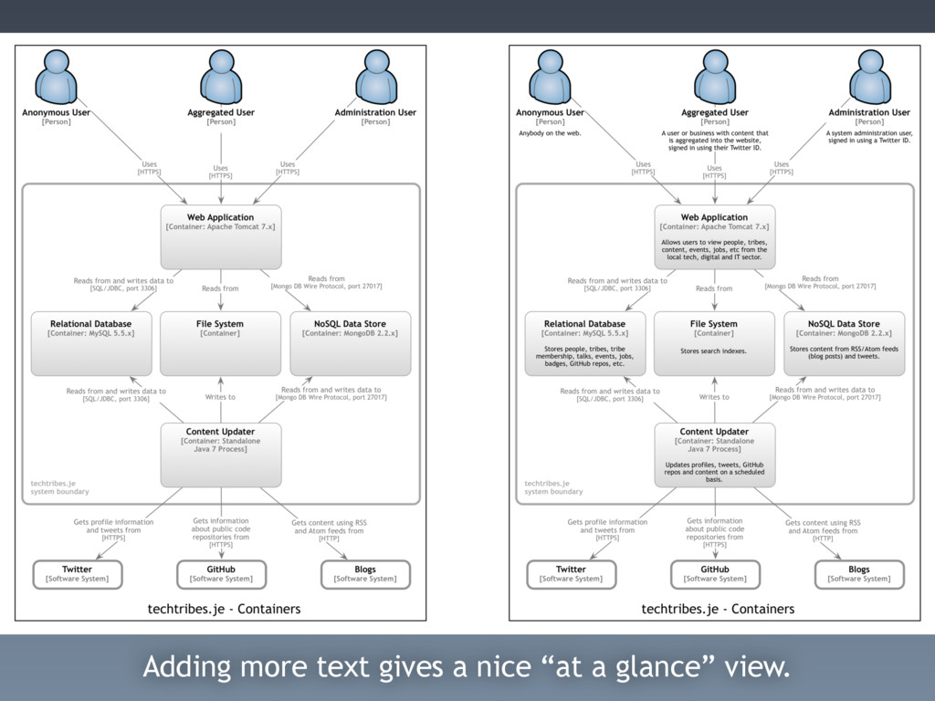 """Adding more text gives a nice """"at a glance"""" vie..."""