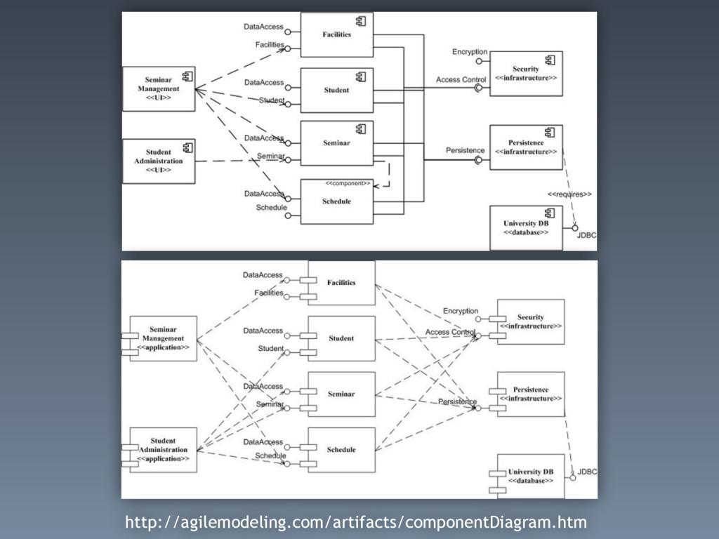 http://agilemodeling.com/artifacts/componentDia...