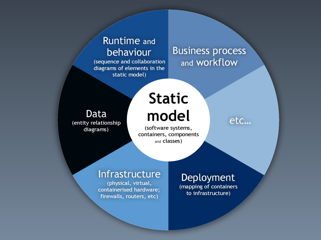 Static model (software systems, containers, com...