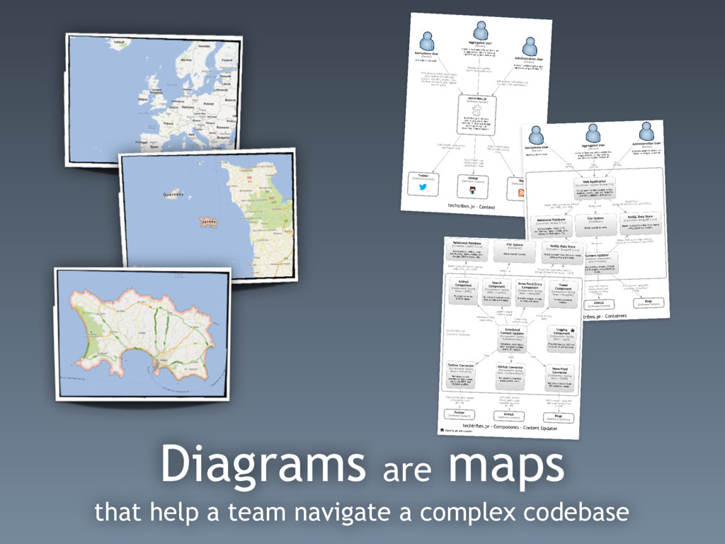 Diagrams are maps that help a team navigate a c...