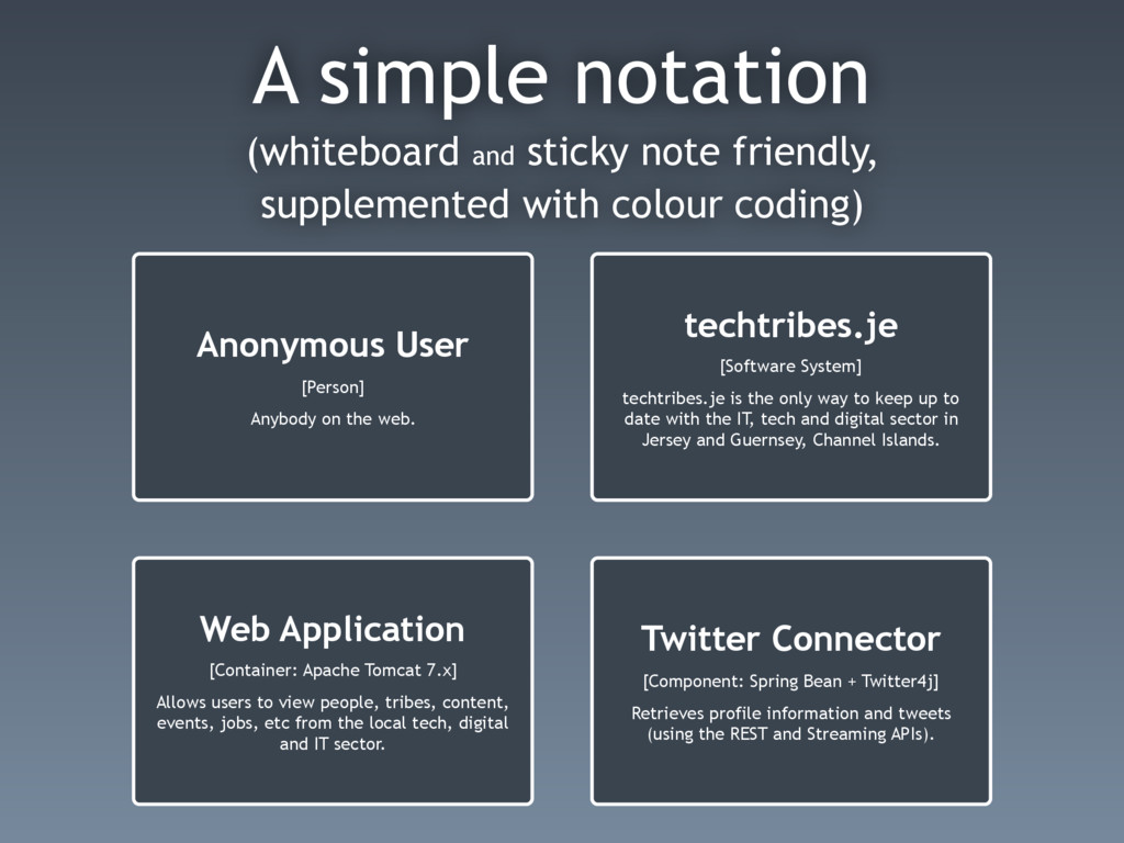 A simple notation (whiteboard and sticky note f...