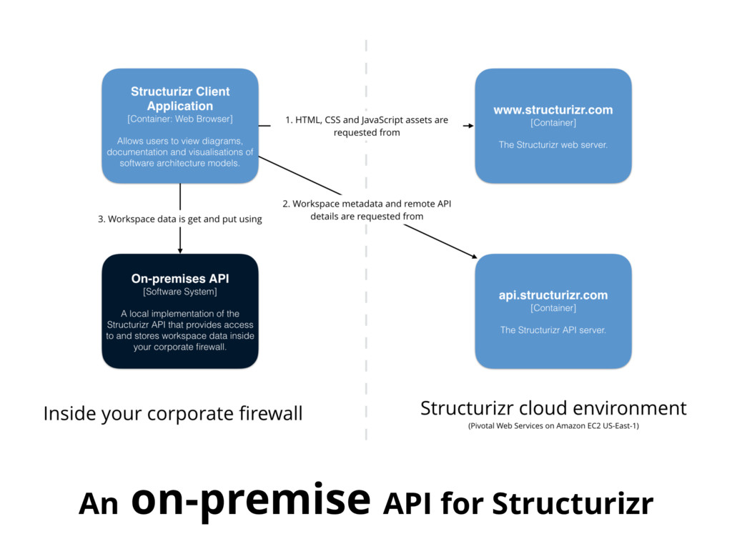 An on-premise API for Structurizr