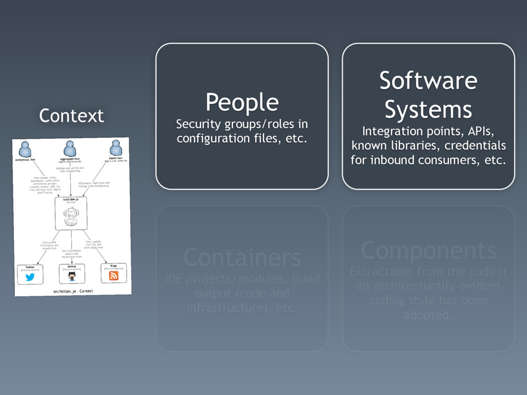 Context Software Systems Integration points, AP...