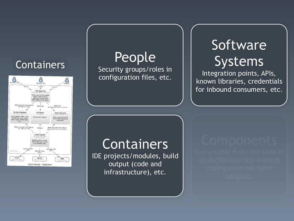 Containers Software Systems Integration points,...