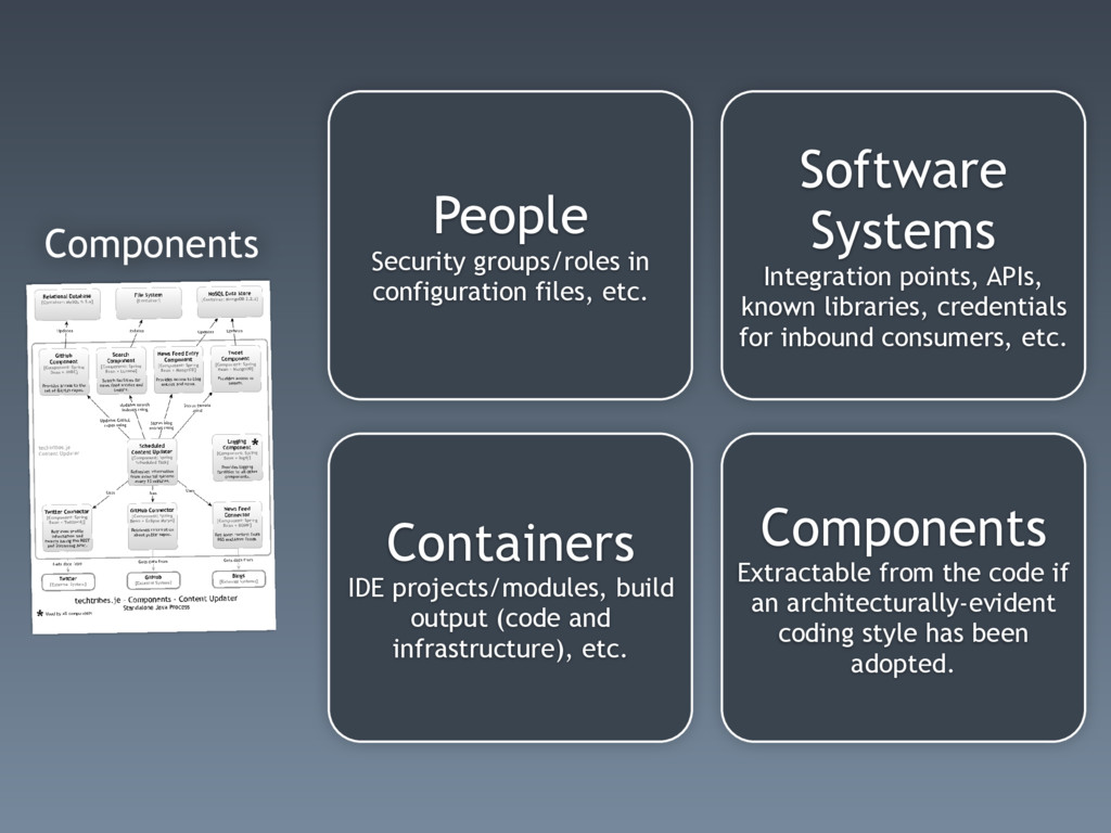 Components Software Systems Integration points,...
