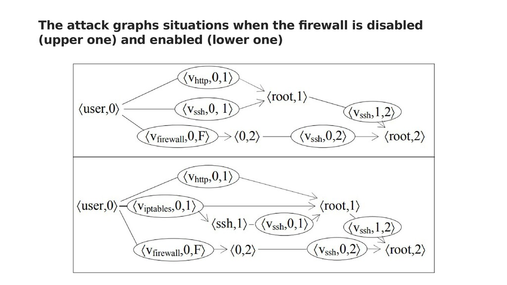 The attack graphs situations when the firewall ...