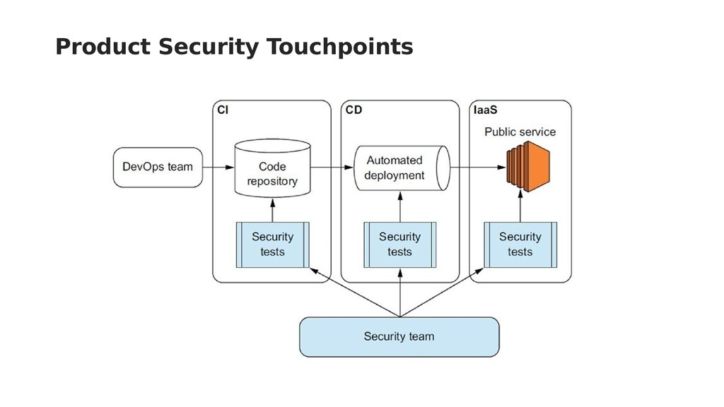 Product Security Touchpoints