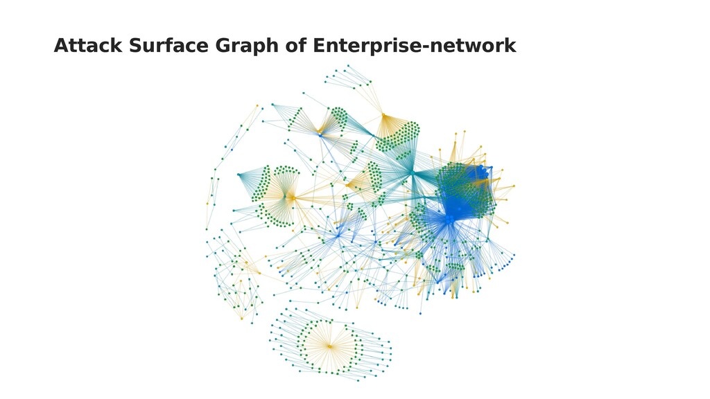 Attack Surface Graph of Enterprise-network