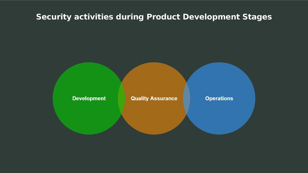 Security activities during Product Development ...