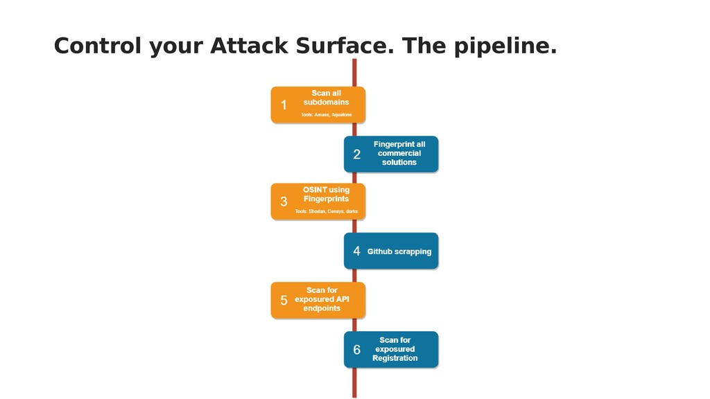 Control your Attack Surface. The pipeline.