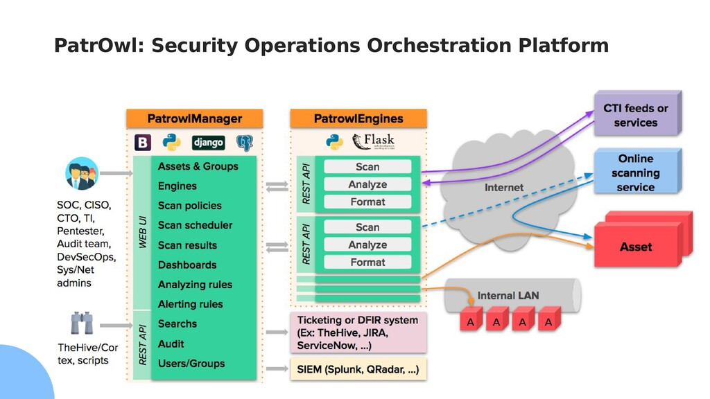 PatrOwl: Security Operations Orchestration Plat...