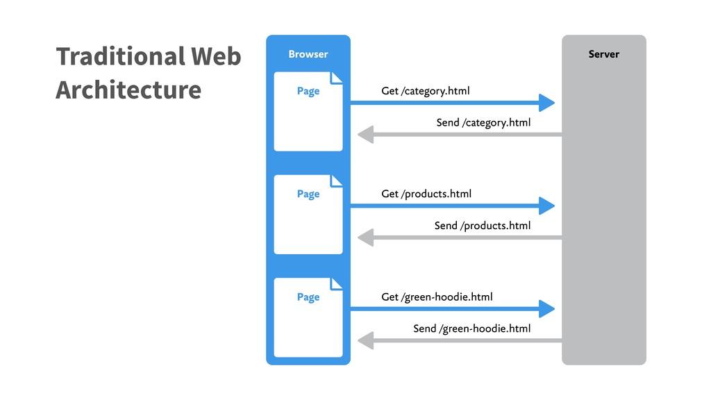 Get /category.html Send /category.html Page Bro...