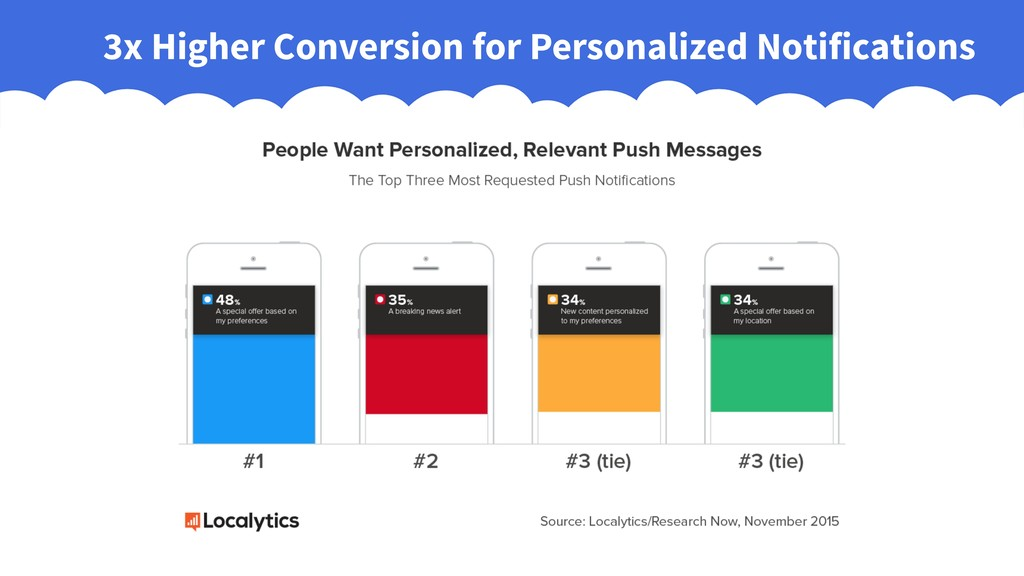 3x Higher Conversion for Personalized Notificat...