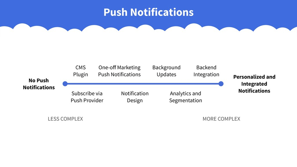 Push Notifications No Push Notifications Person...